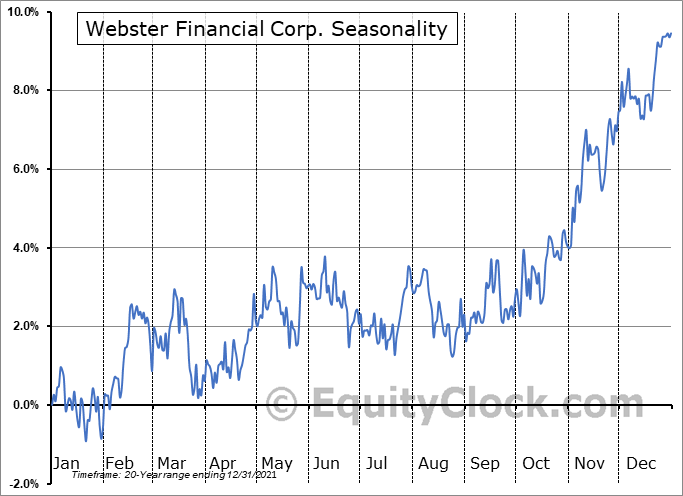 Webster Financial Corporation Seasonal Chart