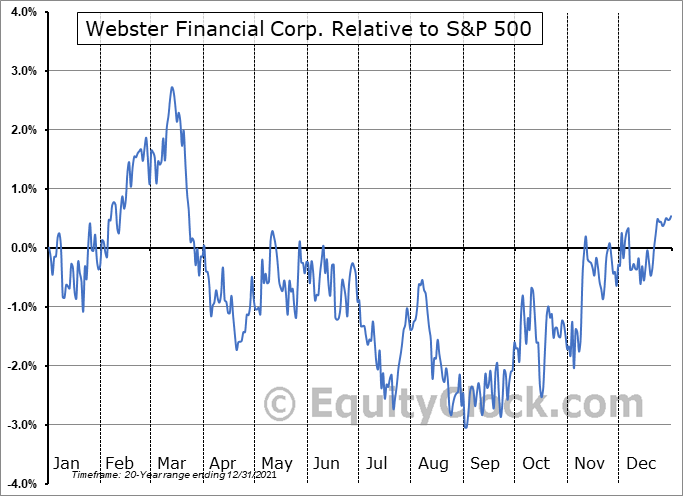 WBS Relative to the S&P 500