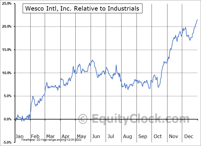 WCC Relative to the Sector