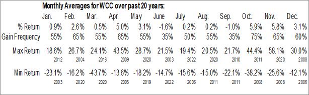 Monthly Seasonal Wesco Intl, Inc. (NYSE:WCC)