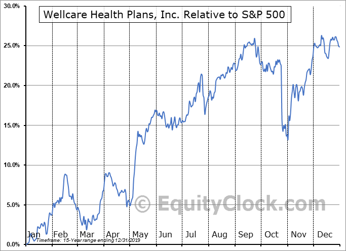 WCG Relative to the S&P 500