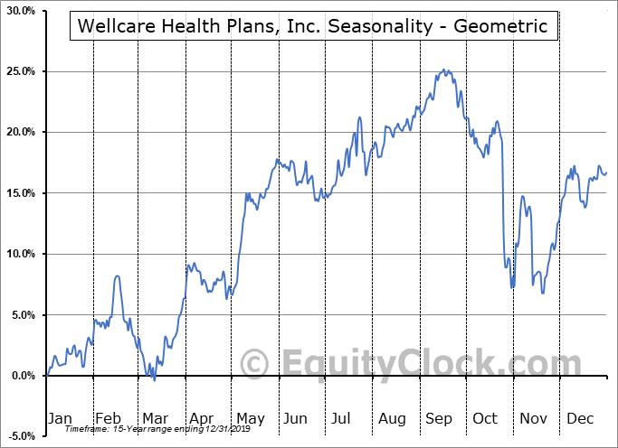Wellcare Health Plans, Inc. (NYSE:WCG) Seasonality