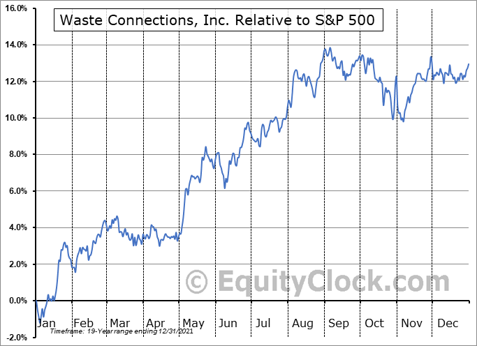 WCN.TO Relative to the S&P 500