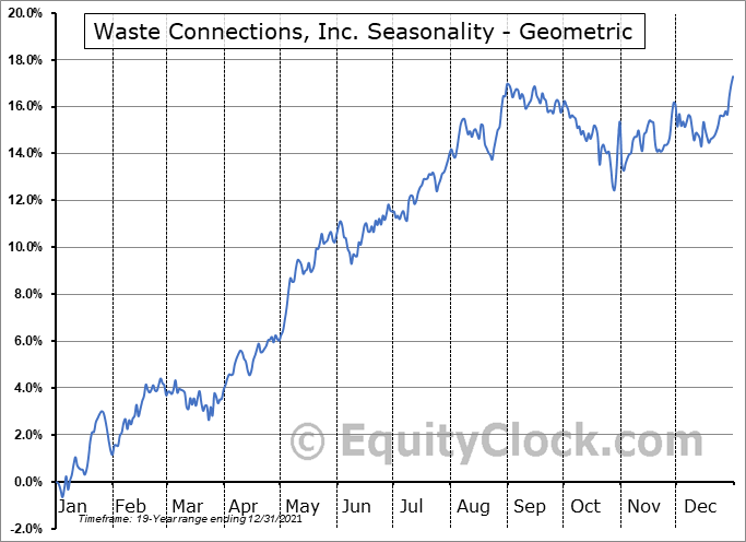Waste Connections, Inc. (TSE:WCN.TO) Seasonality