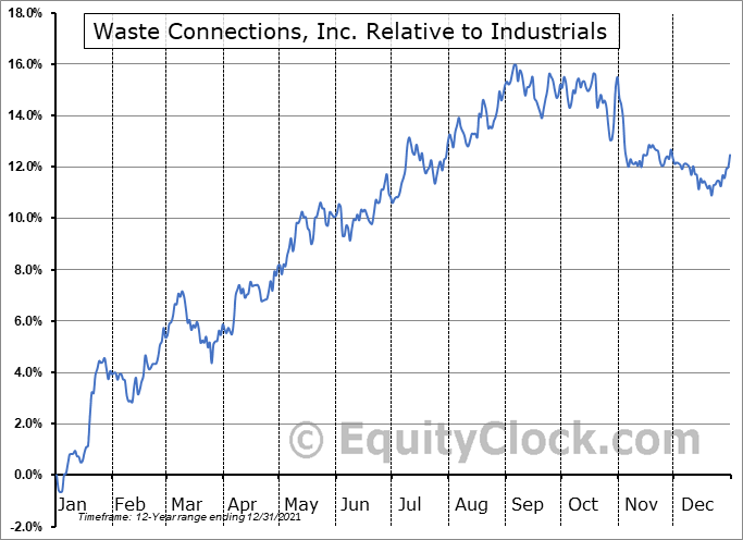 WCN Relative to the Sector