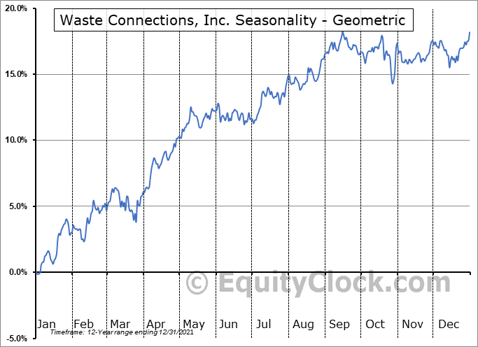 Waste Connections, Inc. (NYSE:WCN) Seasonality