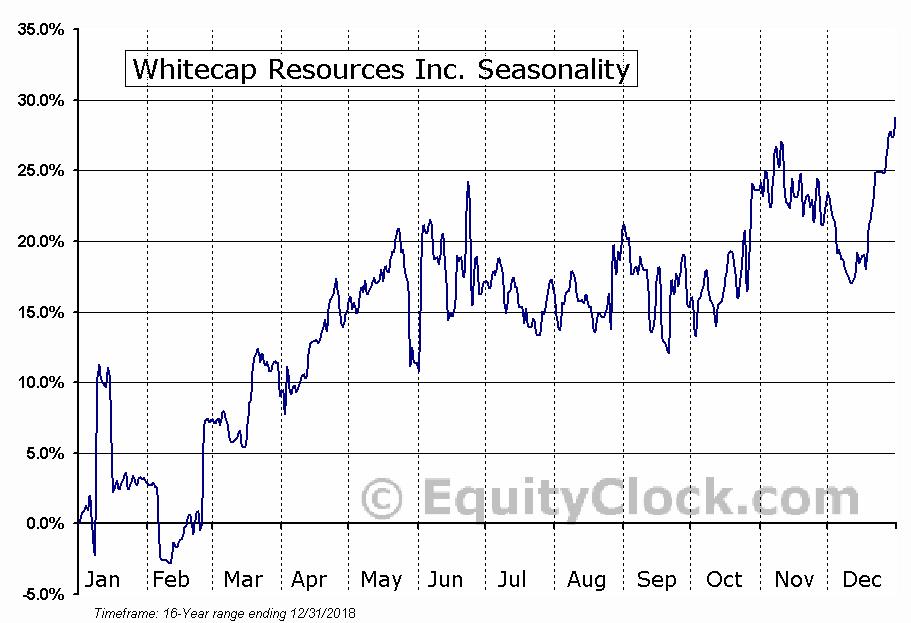Whitecap Resources Inc. (TSE:WCP) Seasonality