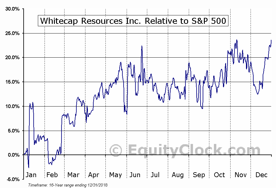 WCP.TO Relative to the S&P 500