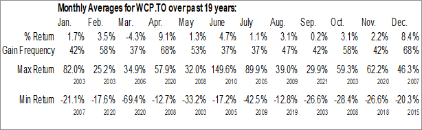 WCP.TO Monthly Averages