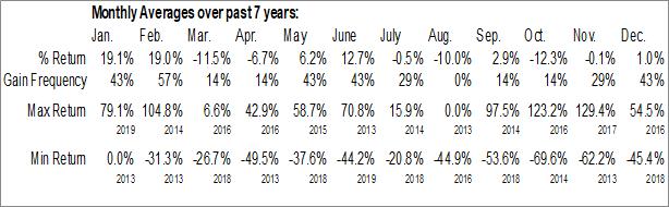 Monthly Seasonal LiCo Energy Metals Inc. (OTCMKT:WCTXF)