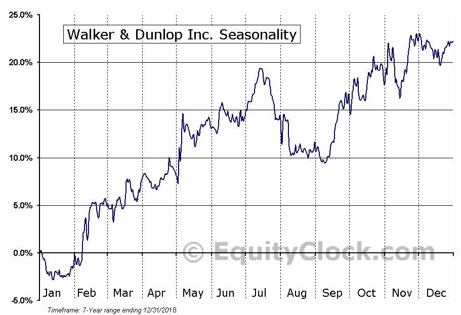 Walker & Dunlop Inc. (NYSE:WD) Seasonality