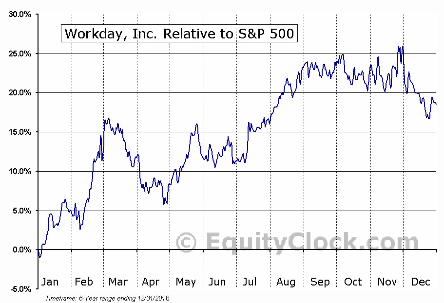 WDAY Relative to the S&P 500