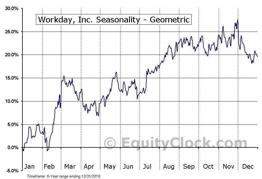Workday, Inc. (NASD:WDAY) Seasonality