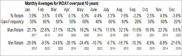 Monthly Seasonal Workday, Inc. (NASD:WDAY)