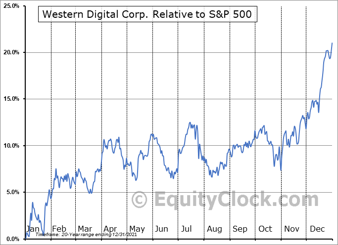 WDC Relative to the S&P 500
