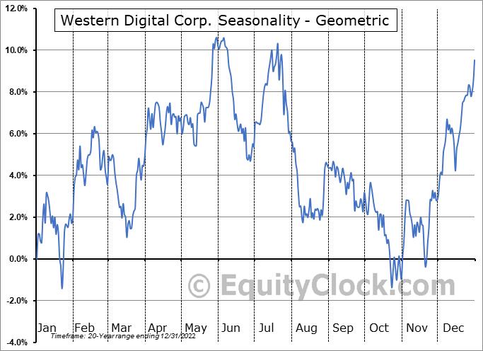 Western Digital Corp. (NASD:WDC) Seasonality