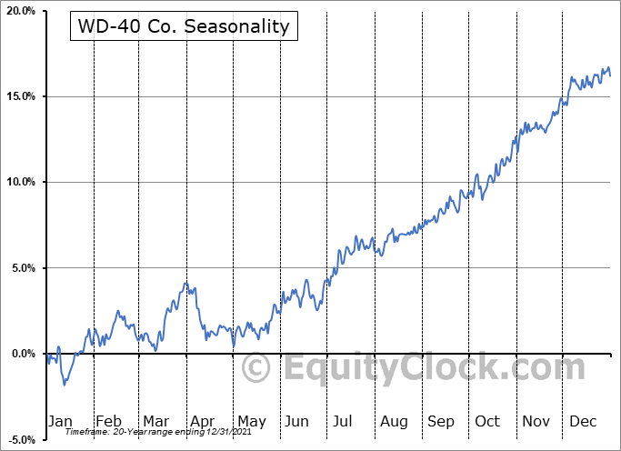 WD-40 Company Seasonal Chart