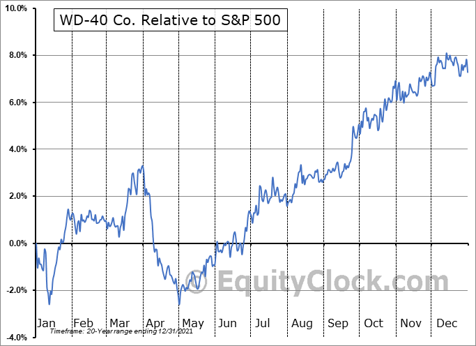 WDFC Relative to the S&P 500