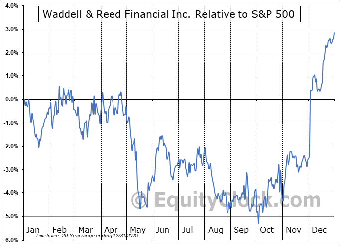 WDR Relative to the S&P 500