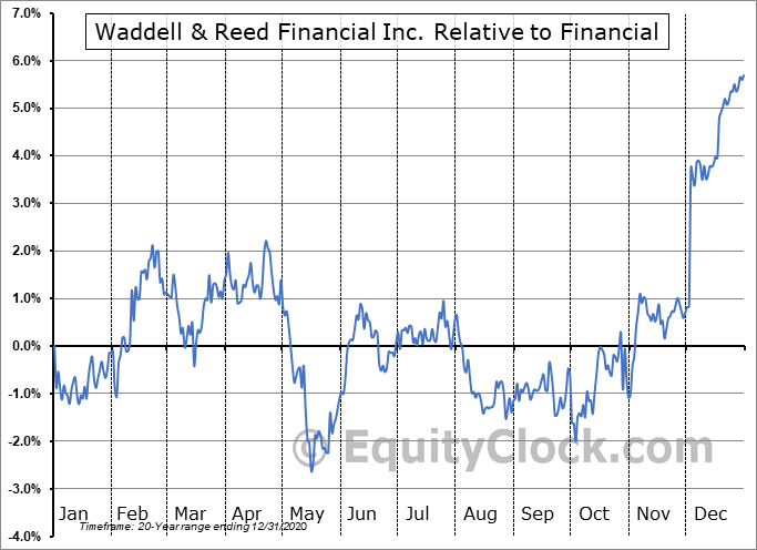 WDR Relative to the Sector