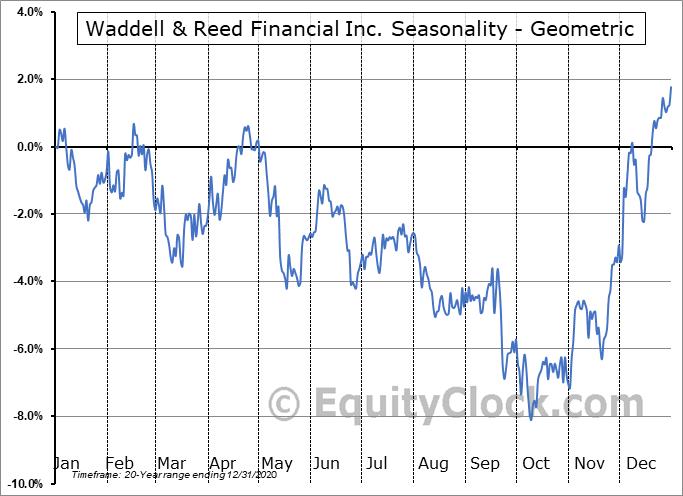 Waddell & Reed Financial Inc. (NYSE:WDR) Seasonality