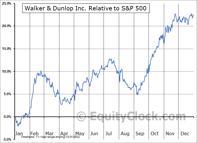 WD Relative to the S&P 500