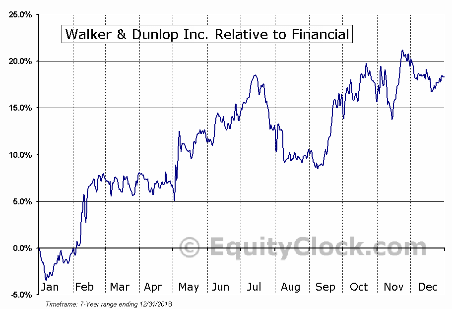WD Relative to the Sector