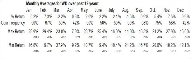 Monthly Seasonal Walker & Dunlop Inc. (NYSE:WD)