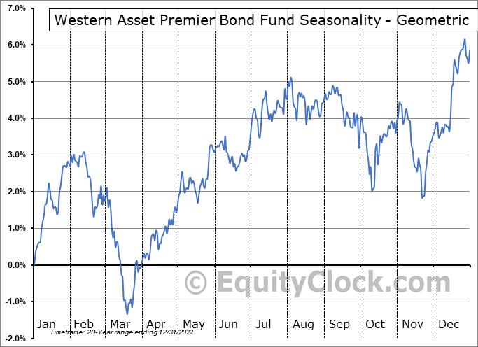 Western Asset Premier Bond Fund (NYSE:WEA) Seasonality