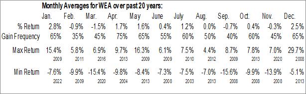 Monthly Seasonal Western Asset Premier Bond Fund (NYSE:WEA)