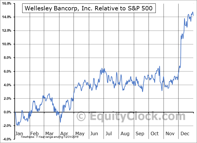 WEBK Relative to the S&P 500