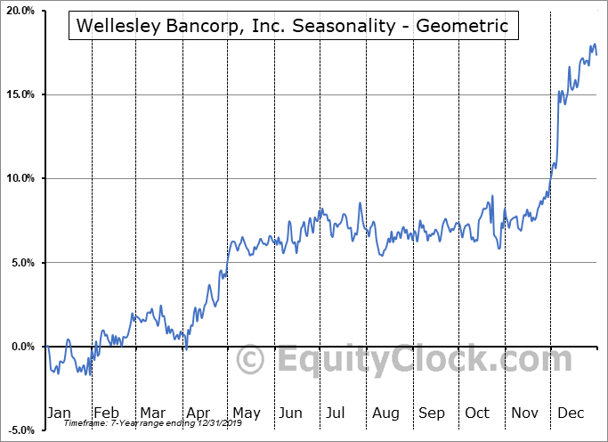 Wellesley Bancorp, Inc. (NASD:WEBK) Seasonality