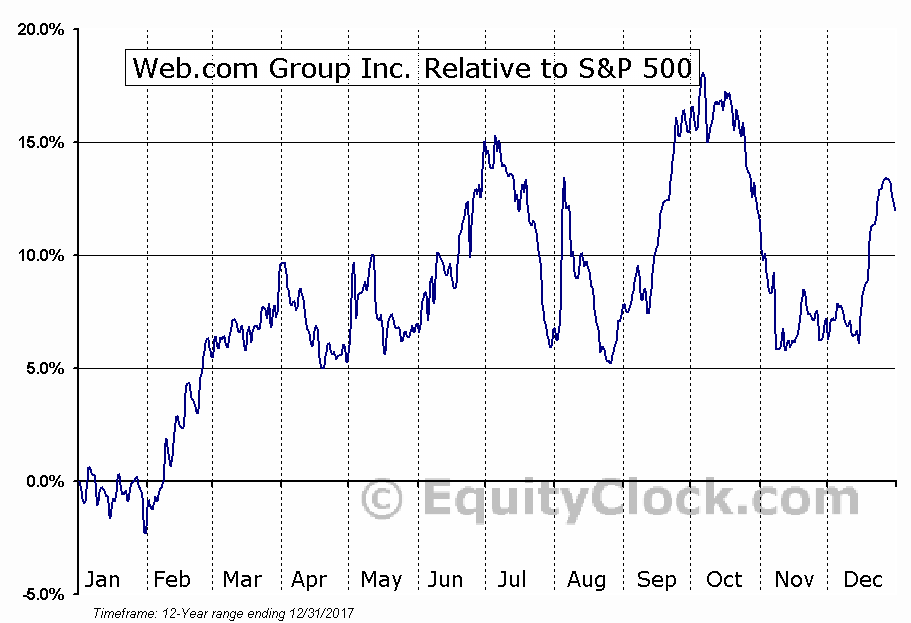 WEB Relative to the S&P 500