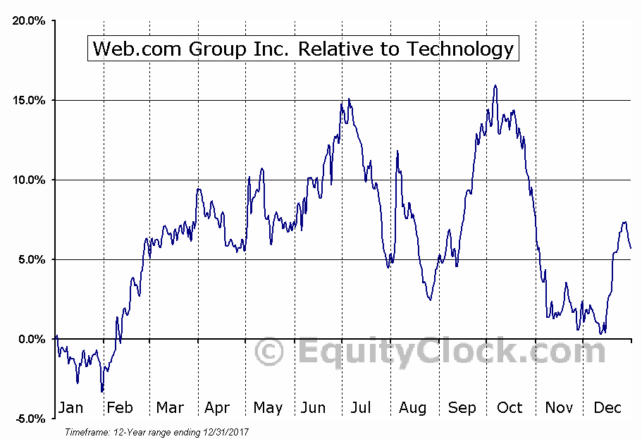 WEB Relative to the Sector
