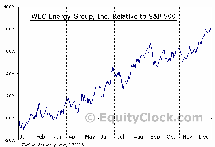 WEC Relative to the S&P 500