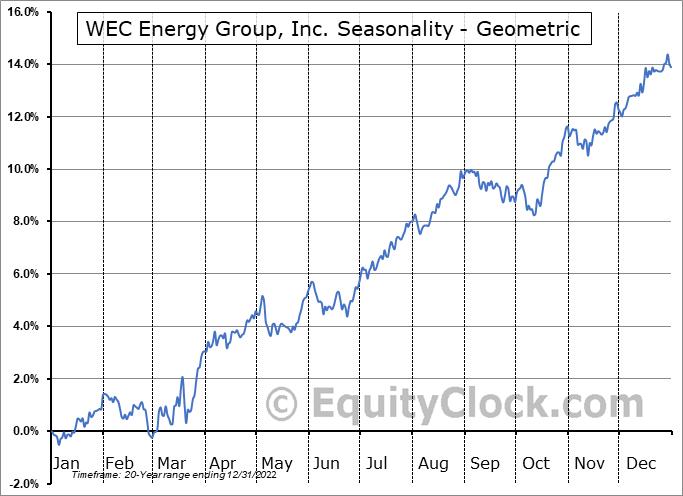 WEC Energy Group, Inc. (NYSE:WEC) Seasonality