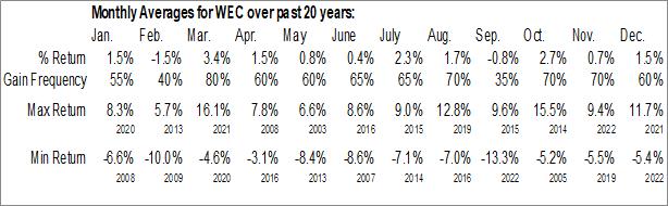 Monthly Seasonal WEC Energy Group, Inc. (NYSE:WEC)