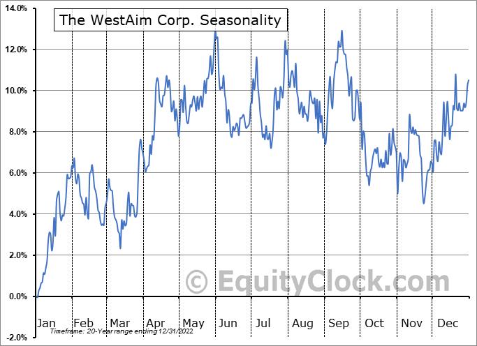The WestAim Corp. (TSXV:WED.V) Seasonality