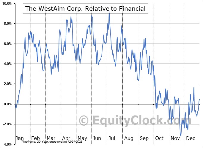 WED.V Relative to the Sector