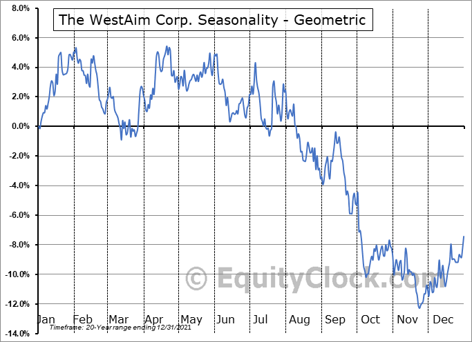 The WestAim Corp. (TSXV:WED.V) Seasonality