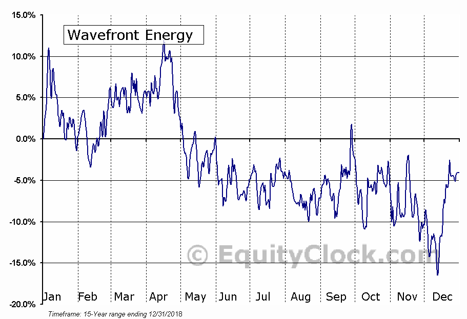 Wavefront Energy and Environmental Services Inc. (TSXV:WEE.V) Seasonality
