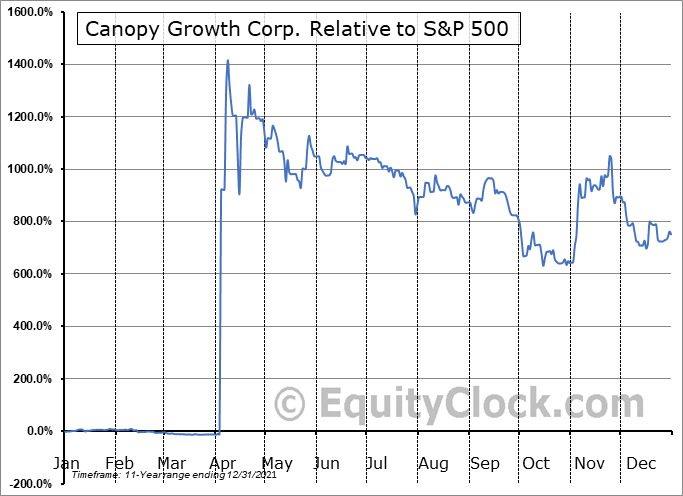 WEED.TO Relative to the S&P 500