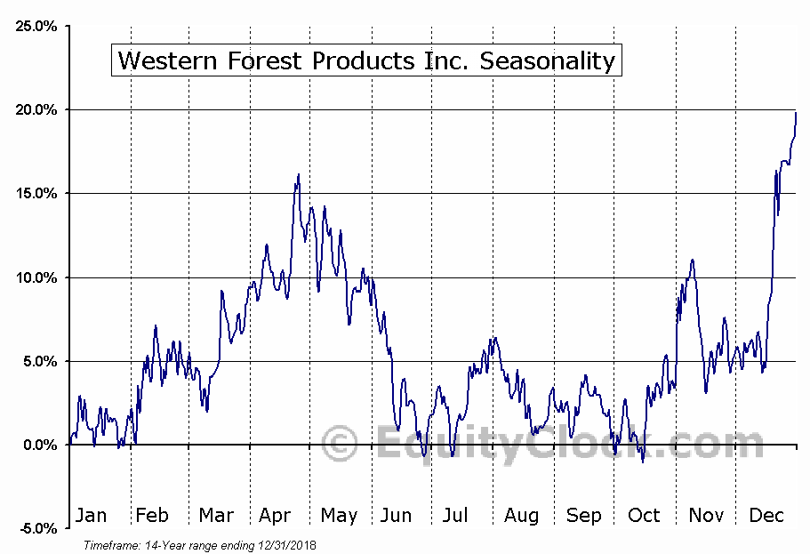 Western Forest Products, Inc. (TSE:WEF) Seasonality
