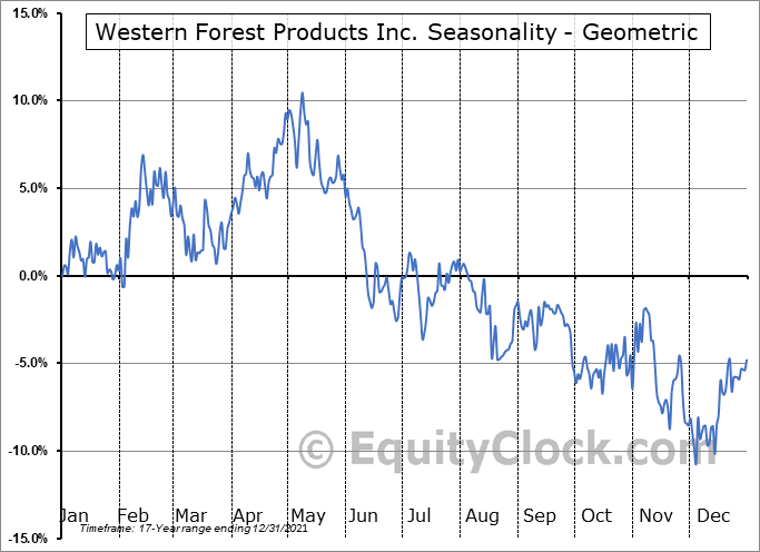 Western Forest Products Inc. (TSE:WEF.TO) Seasonality