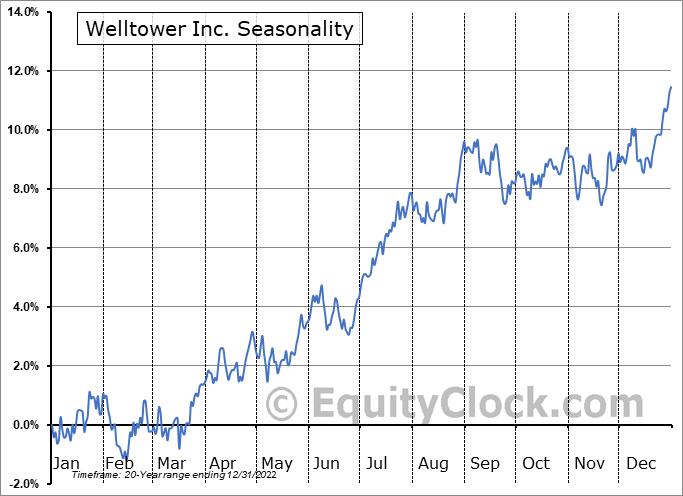 Welltower Inc. Seasonal Chart