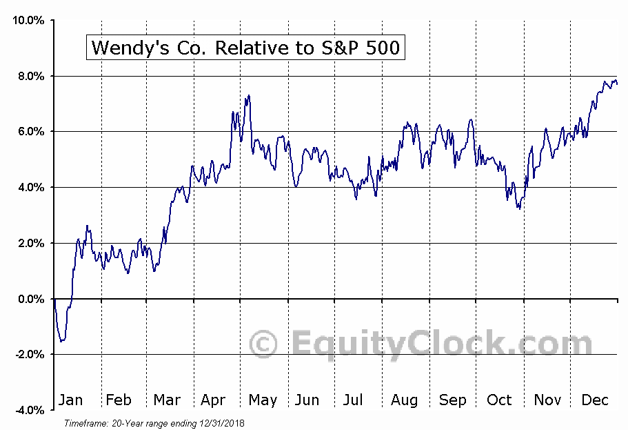WEN Relative to the S&P 500