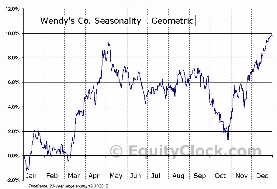 Wendy's Co. (NASD:WEN) Seasonality