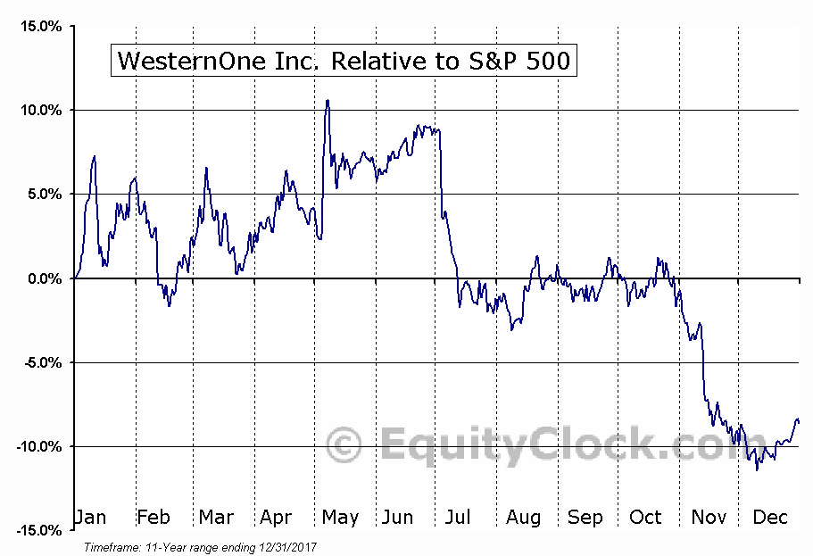 WEQ.TO Relative to the S&P 500