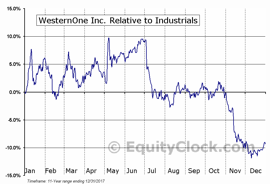 WEQ.TO Relative to the Sector