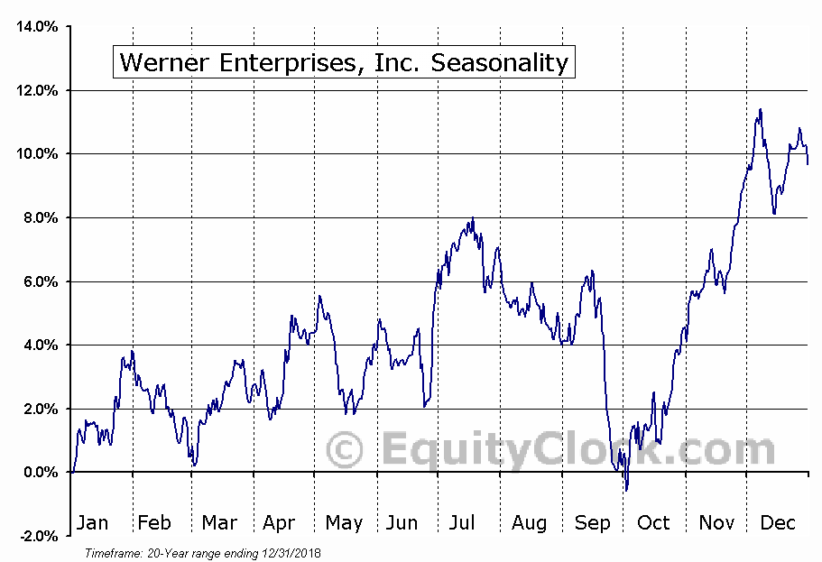 Werner Enterprises, Inc. (WERN) Seasonal Chart